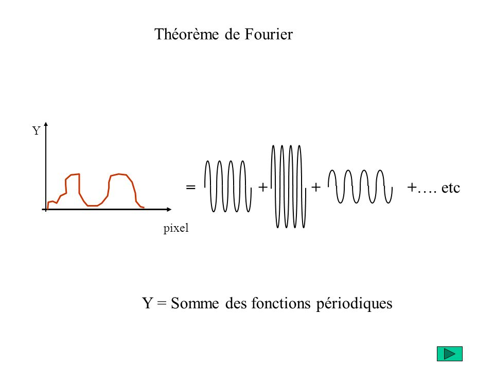 Y = Somme des fonctions périodiques