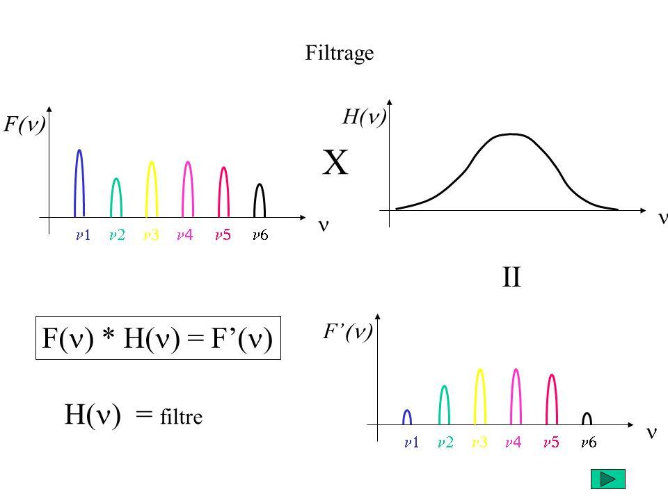 X II F(n) * H(n) = F'(n) H(n) = filtre Filtrage H(n) F(n) n n F'(n) n