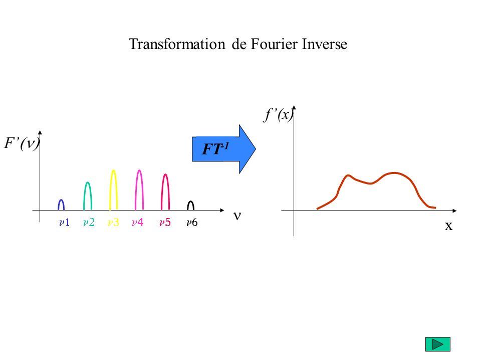 Transformation de Fourier Inverse