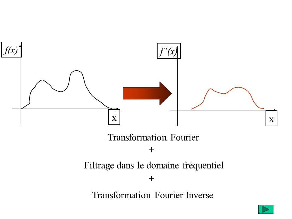 Transformation Fourier +