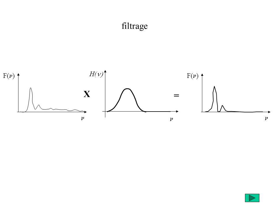 filtrage n F(n) H(n) n n F(n) X =