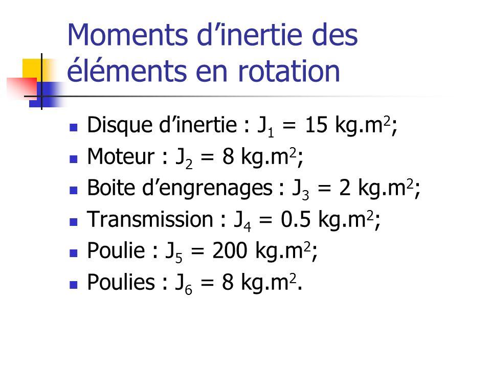 Moments d'inertie des éléments en rotation