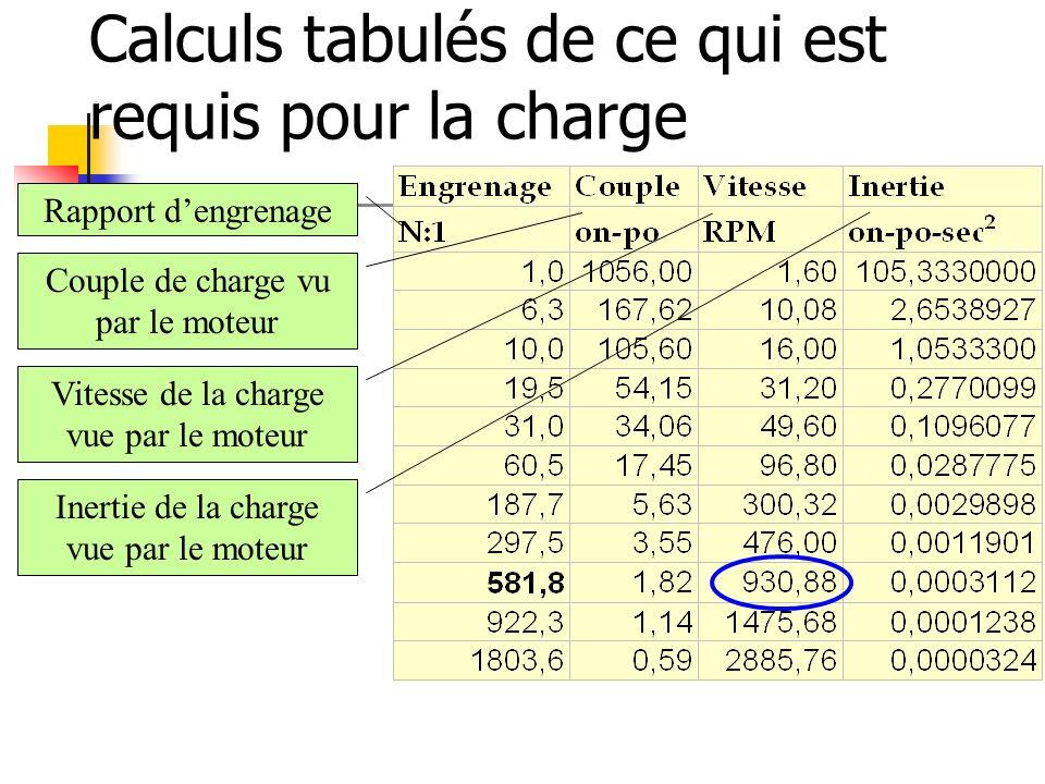 Calculs tabulés de ce qui est requis pour la charge