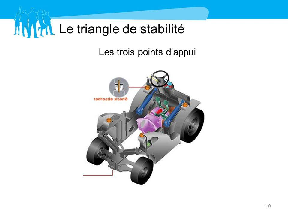 Le triangle de stabilité