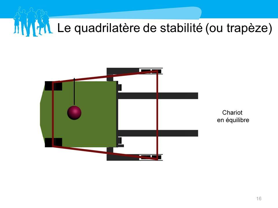 Le quadrilatère de stabilité (ou trapèze)