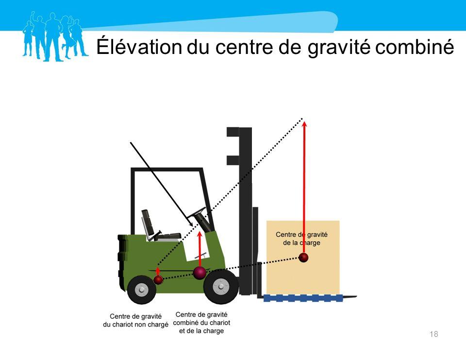 Élévation du centre de gravité combiné