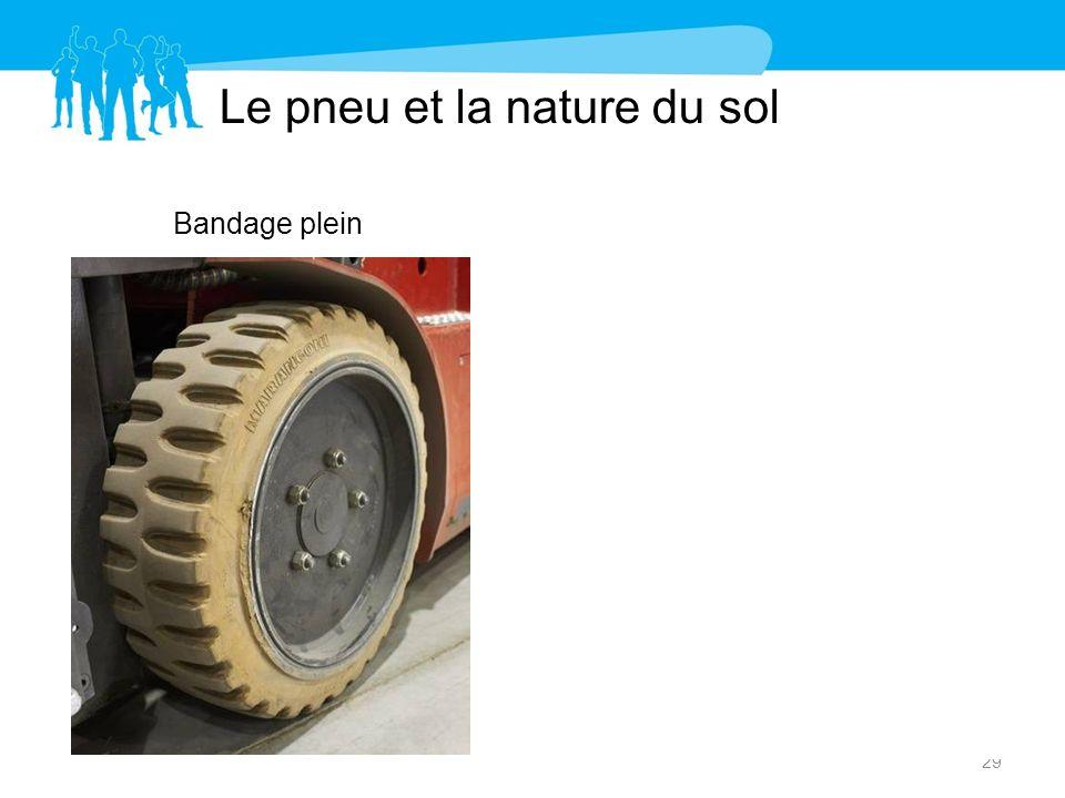 Le pneu et la nature du sol