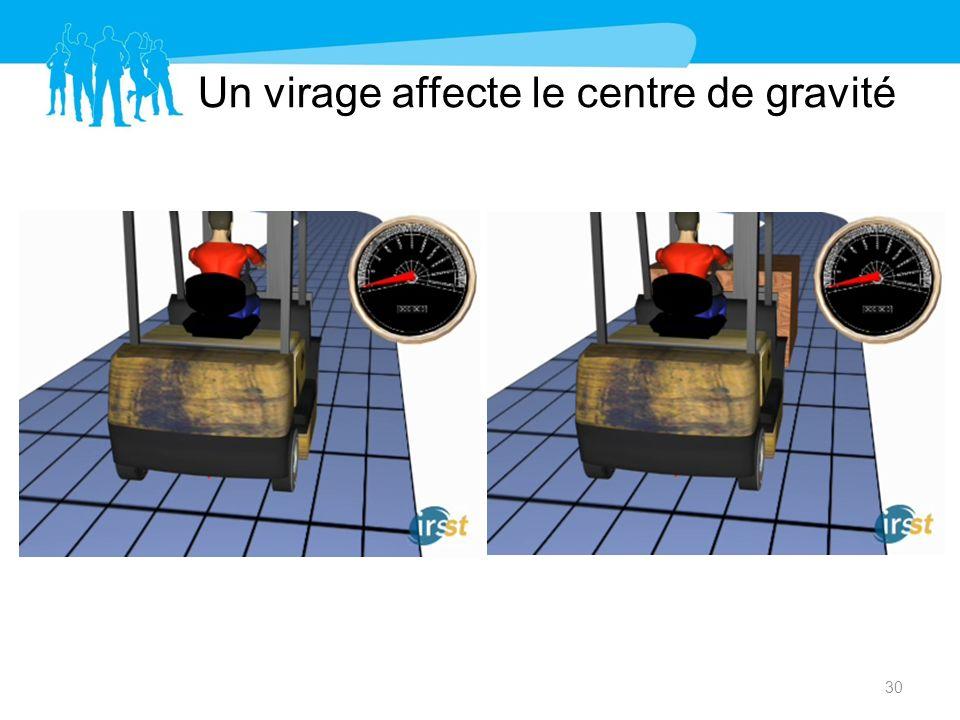 Un virage affecte le centre de gravité