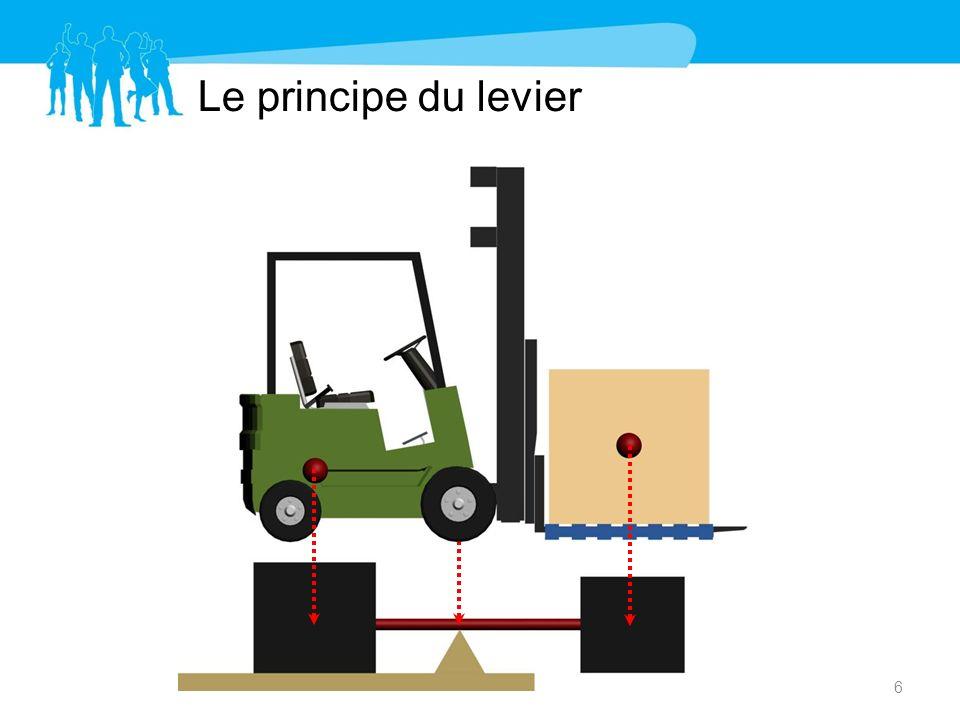 Le principe du levier 6