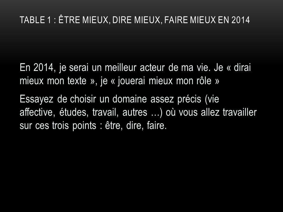 TABLE 1 : ÊTRE MIEUX, DIRE MIEUX, FAIRE MIEUX EN 2014