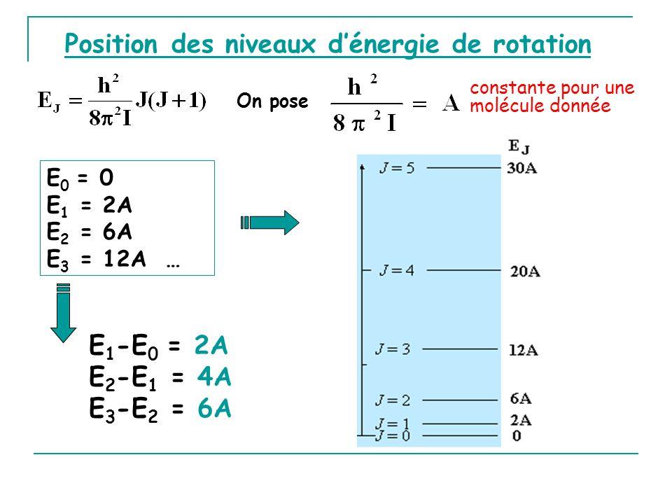 Position des niveaux d'énergie de rotation