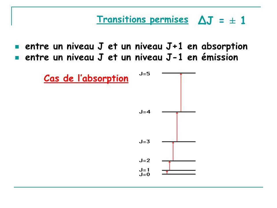 ΔJ = ± 1 Transitions permises