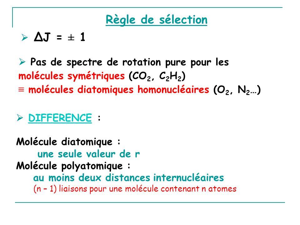 Règle de sélection  ΔJ = ± 1