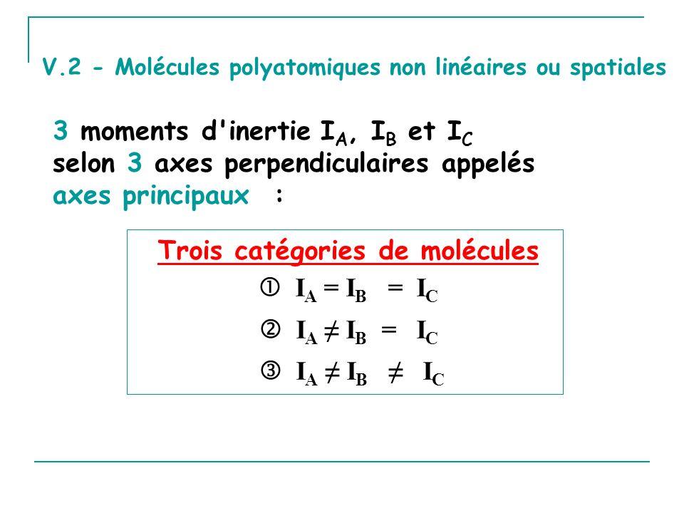 Trois catégories de molécules
