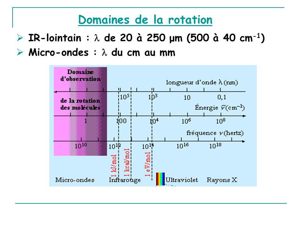 Domaines de la rotation