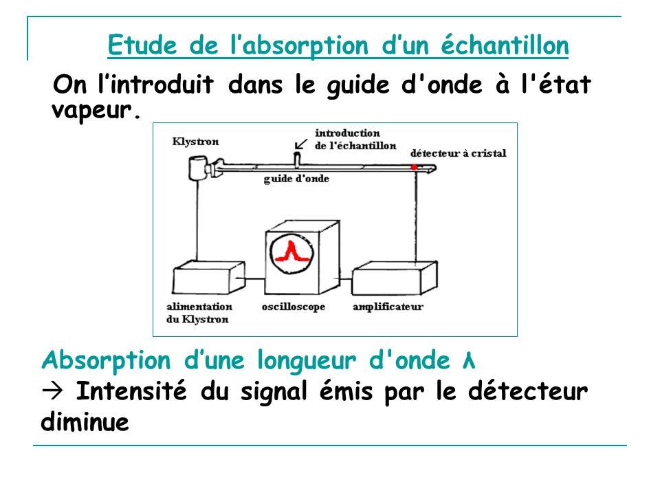 Etude de l'absorption d'un échantillon