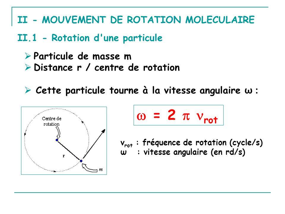  = 2  rot II - MOUVEMENT DE ROTATION MOLECULAIRE