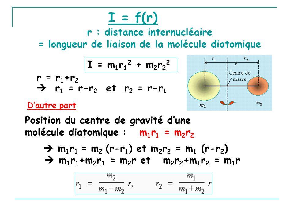 I = f(r) r : distance internucléaire