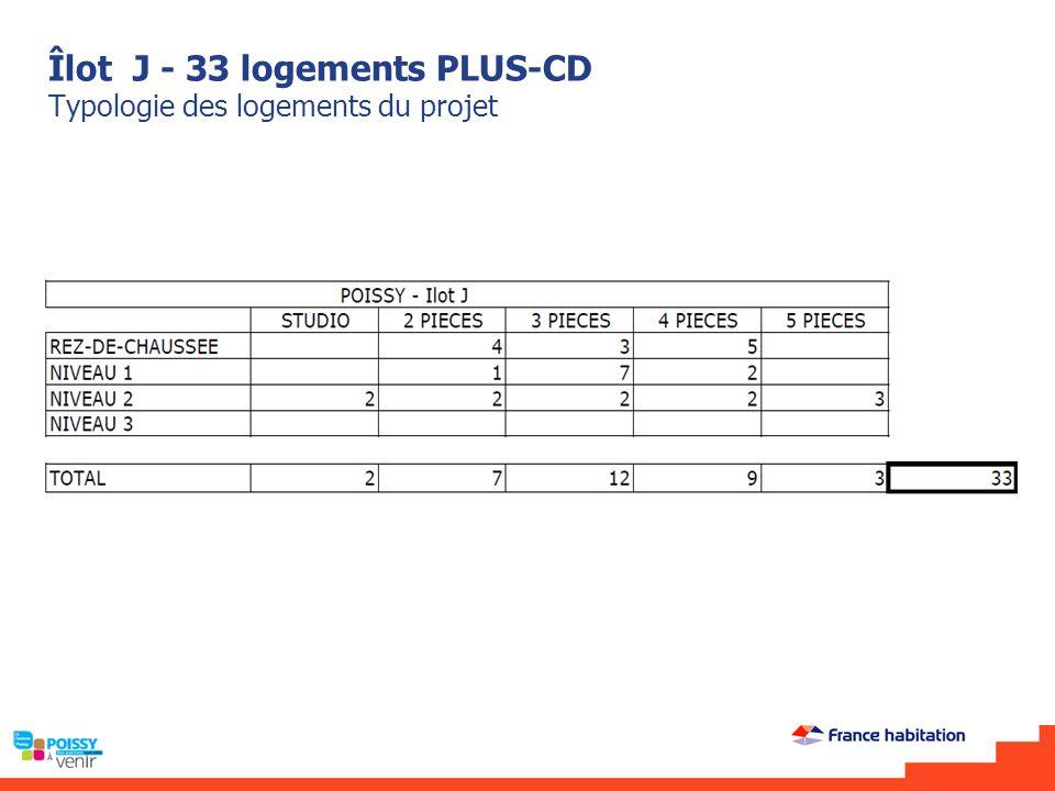 Îlot J - 33 logements PLUS-CD Typologie des logements du projet