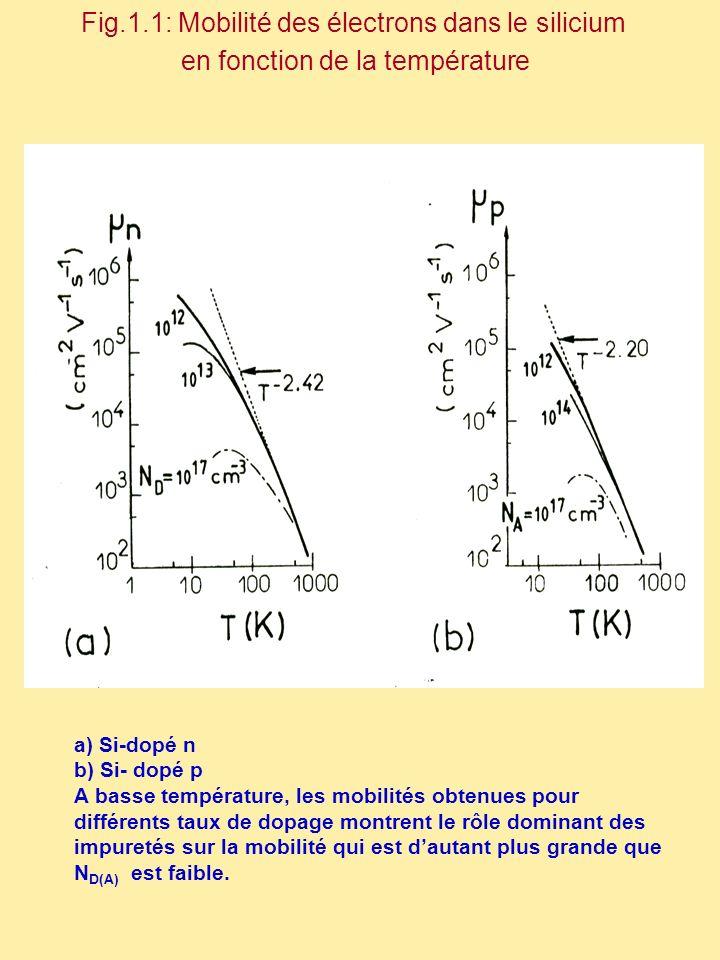 Fig.1.1: Mobilité des électrons dans le silicium