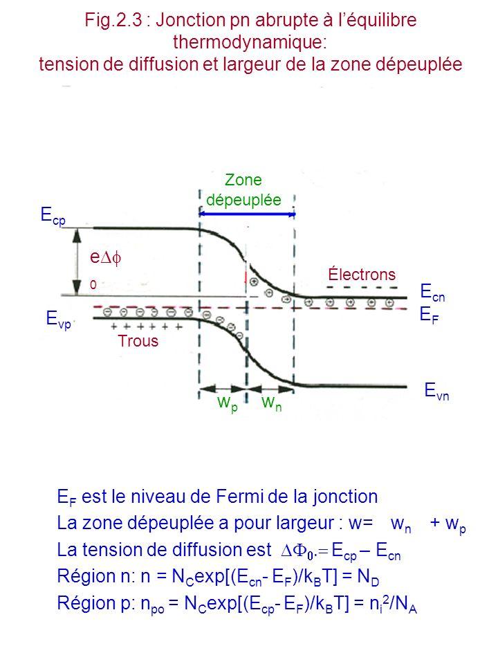 EF est le niveau de Fermi de la jonction