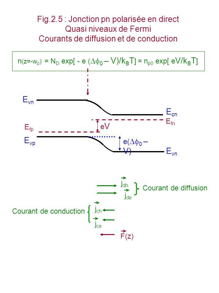 Fig.2.5 : Jonction pn polarisée en direct Quasi niveaux de Fermi
