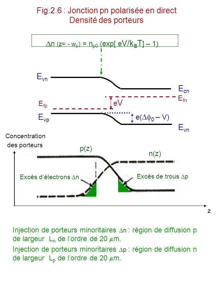 Fig.2.6 : Jonction pn polarisée en direct