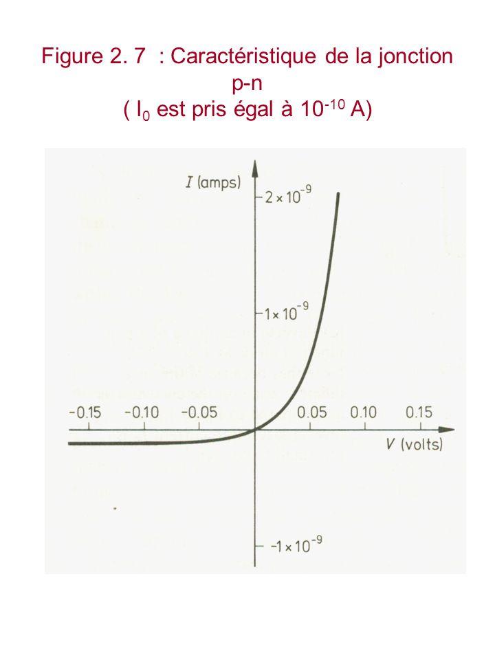 Figure 2. 7 : Caractéristique de la jonction p-n ( I0 est pris égal à 10-10 A)