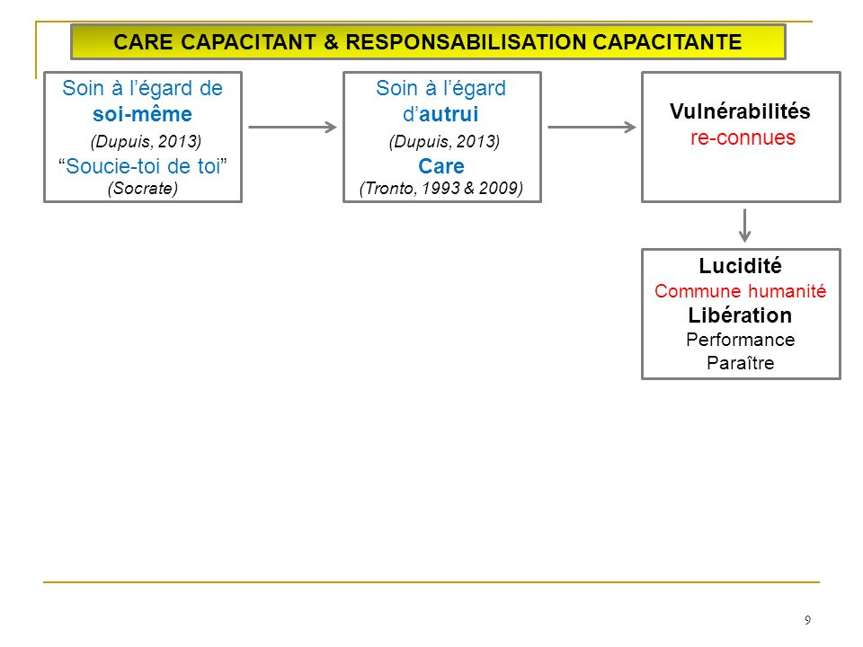CARE CAPACITANT & RESPONSABILISATION CAPACITANTE