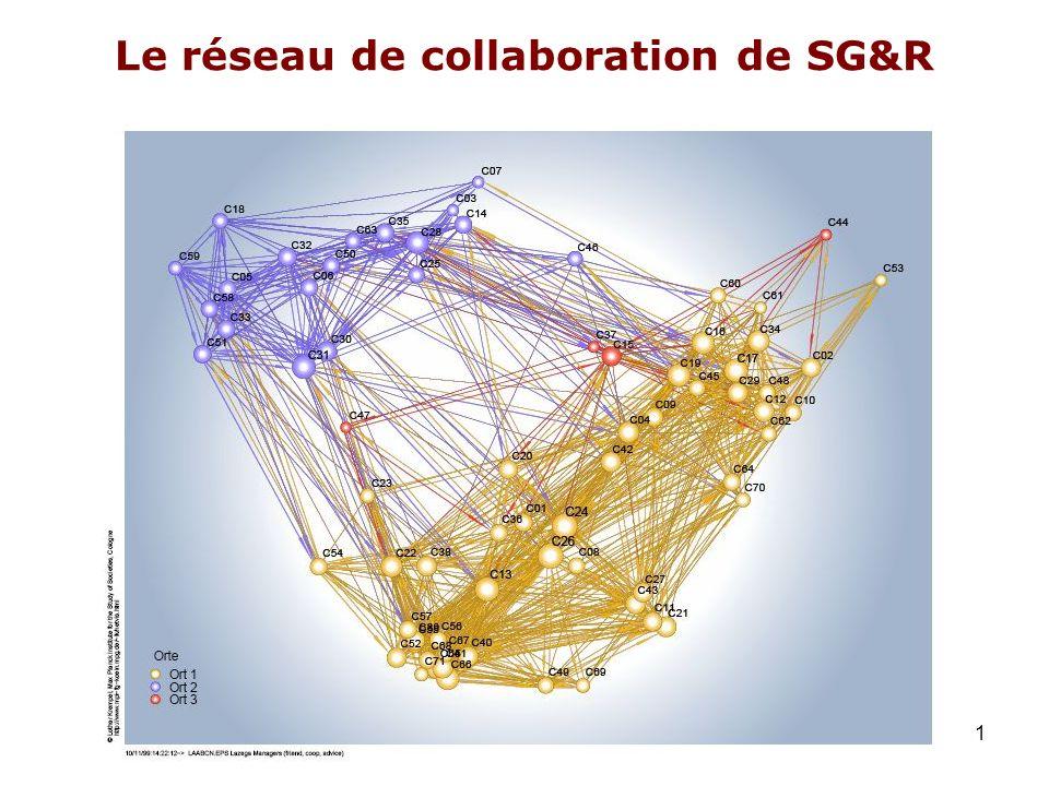 Le réseau de collaboration de SG&R