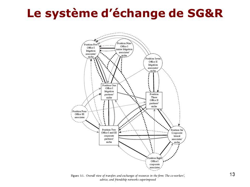 Le système d'échange de SG&R