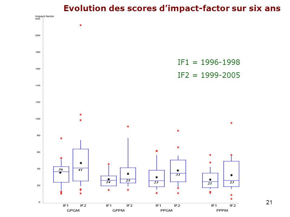 Evolution des scores d'impact-factor sur six ans