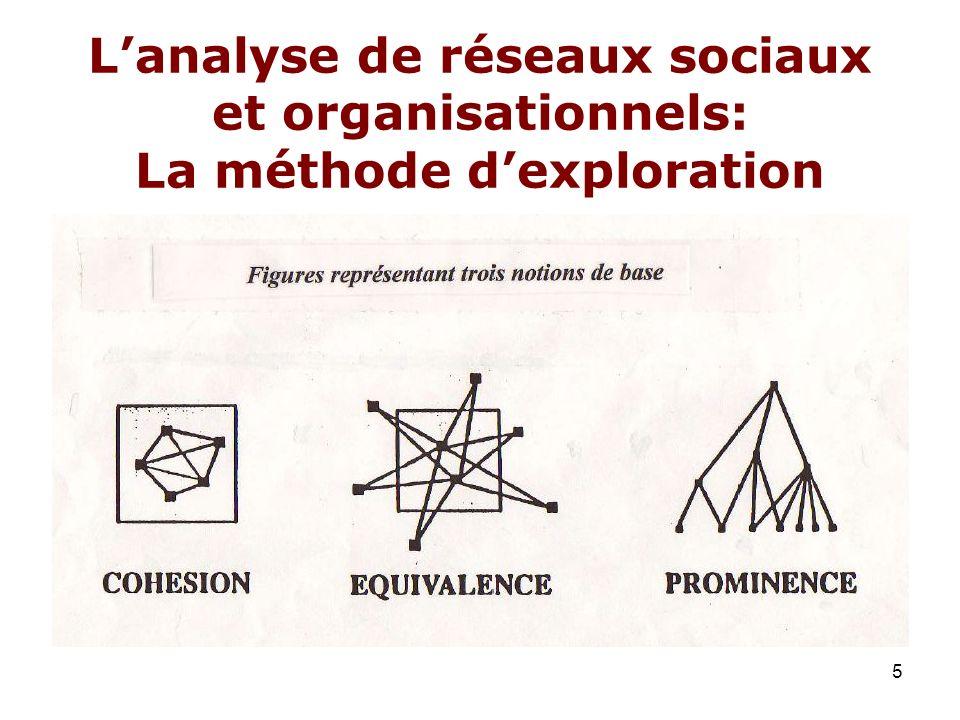 L'analyse de réseaux sociaux et organisationnels: La méthode d'exploration