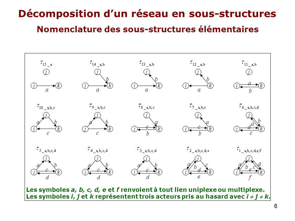 Nomenclature des sous-structures élémentaires