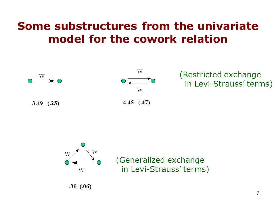Some substructures from the univariate model for the cowork relation