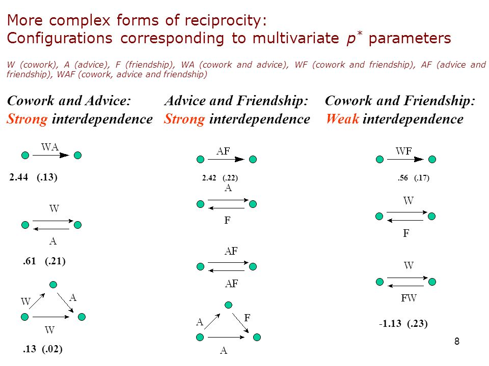 More complex forms of reciprocity: