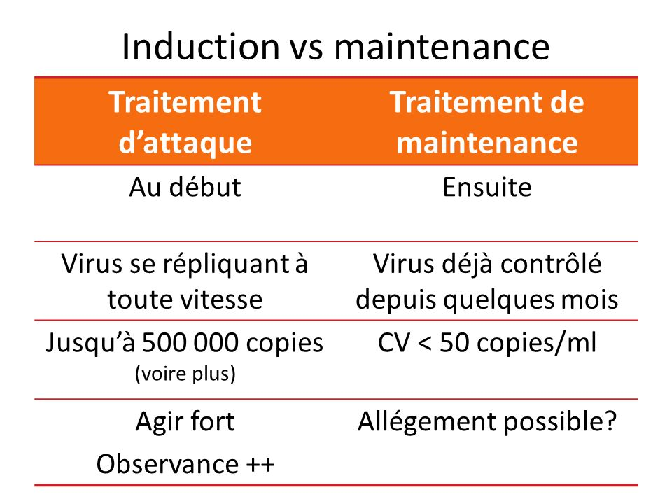 Induction vs maintenance