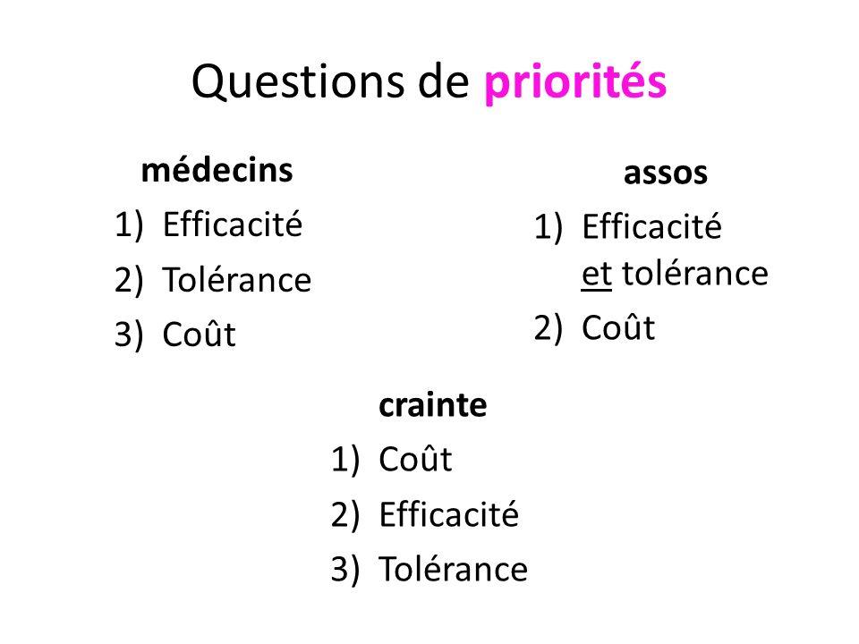 Questions de priorités