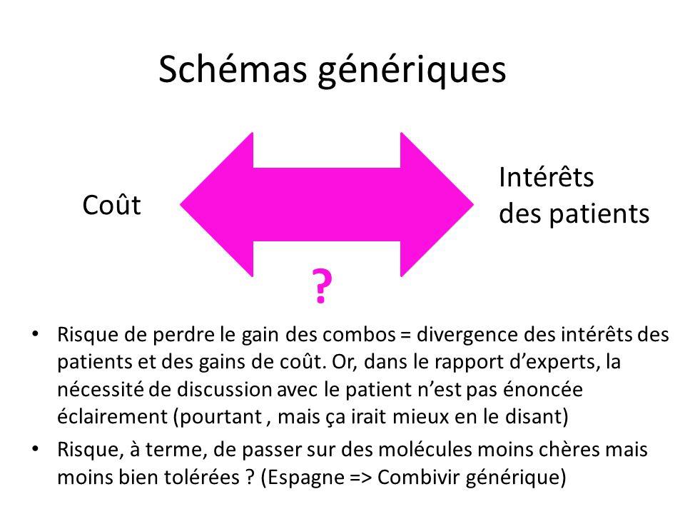 Schémas génériques Intérêts des patients Coût
