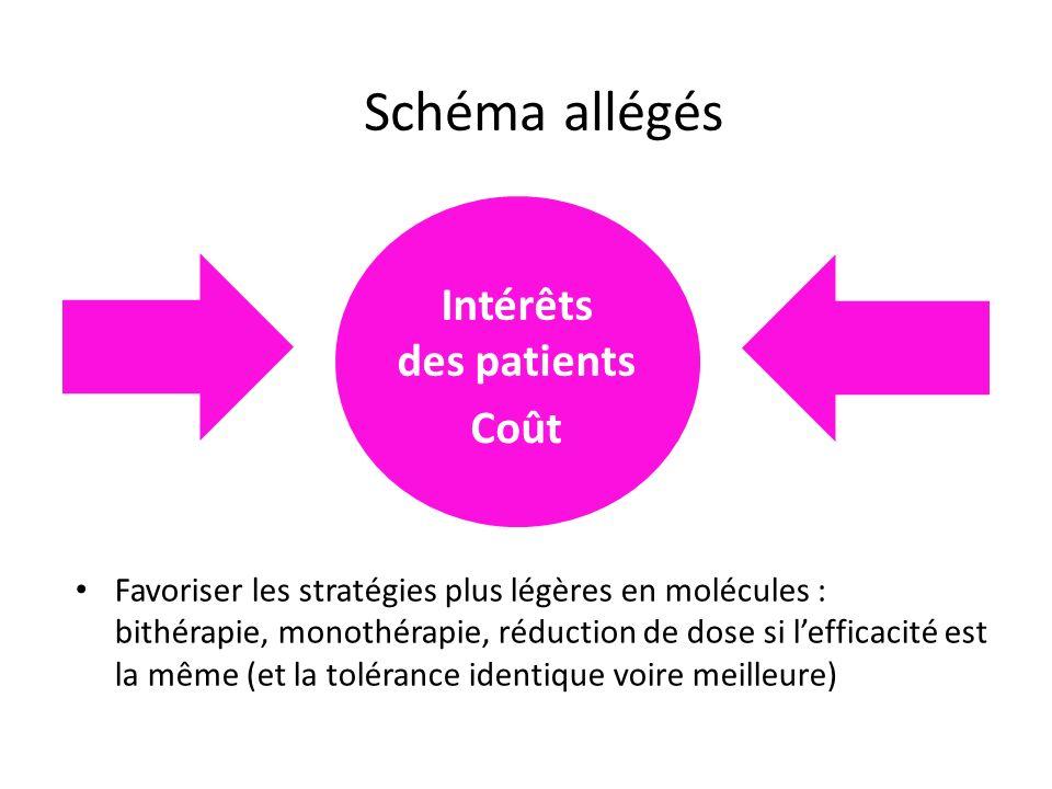 Schéma allégés Intérêts des patients Coût