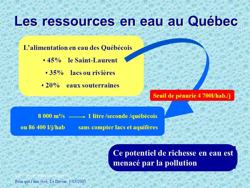 Les ressources en eau au Québec