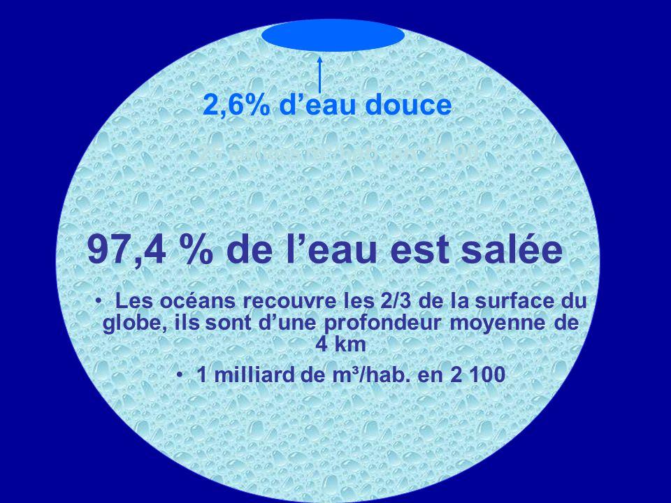 97,4 % de l'eau est salée 2,6% d'eau douce