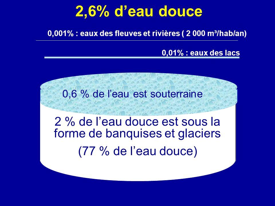2 % de l'eau douce est sous la forme de banquises et glaciers