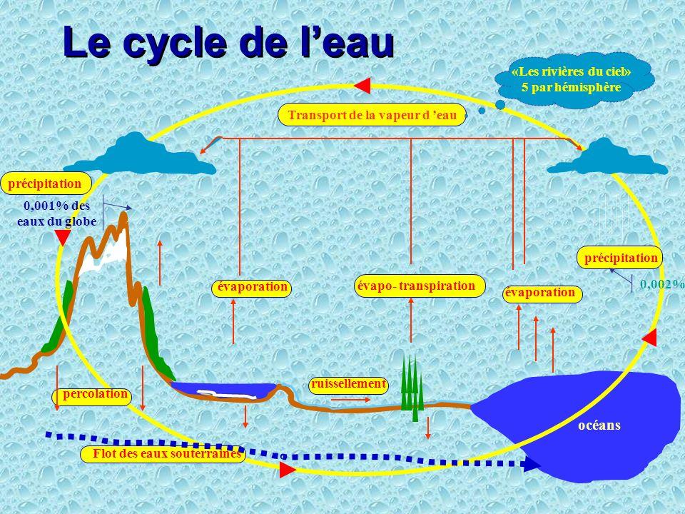 Transport de la vapeur d 'eau Flot des eaux souterraines