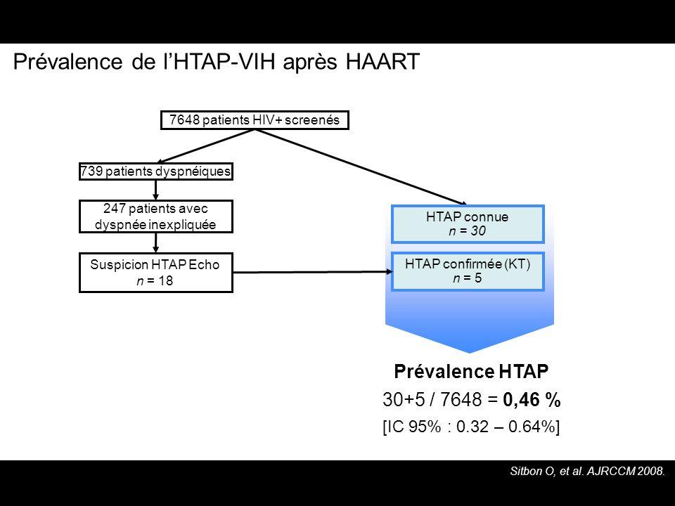 Prévalence de l'HTAP-VIH après HAART
