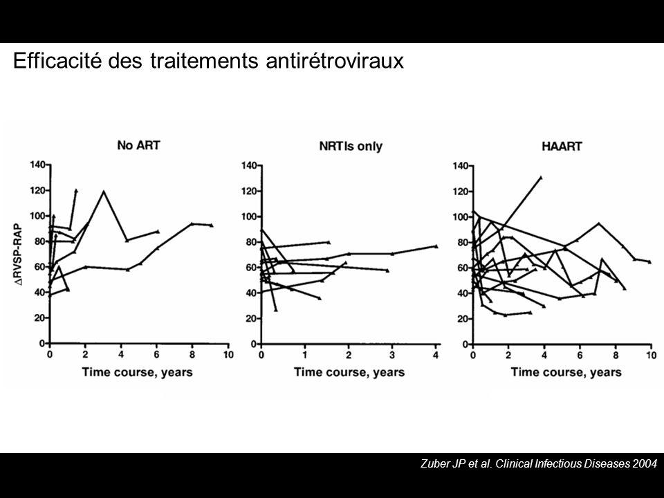 Efficacité des traitements antirétroviraux