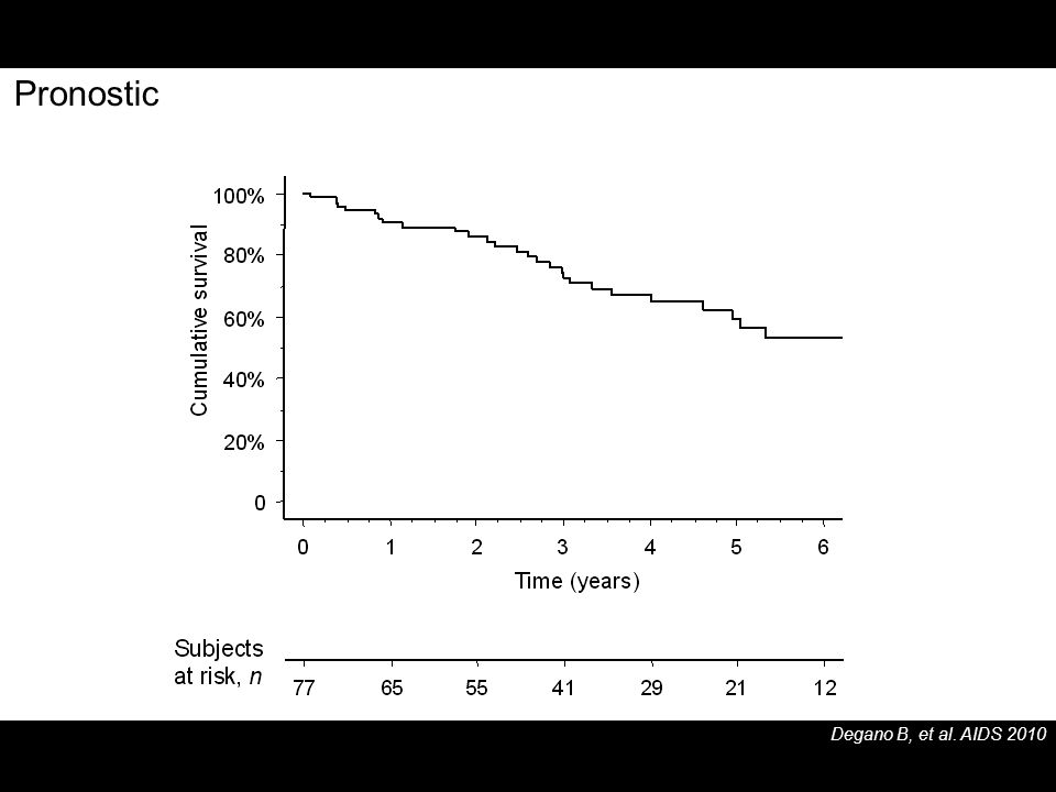 Pronostic Degano B, et al. AIDS 2010