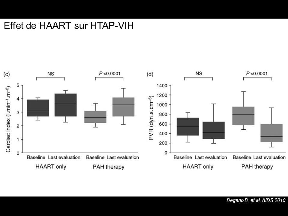 Effet de HAART sur HTAP-VIH