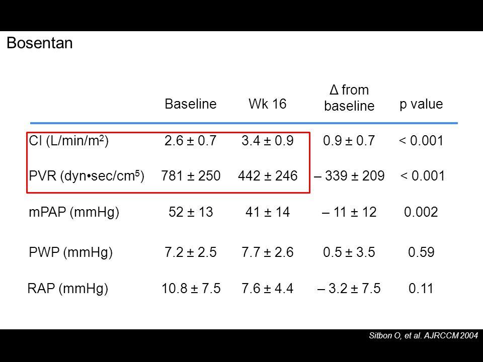Bosentan 0.11 – 3.2 ± 7.5 7.6 ± 4.4 10.8 ± 7.5 RAP (mmHg) 0.59