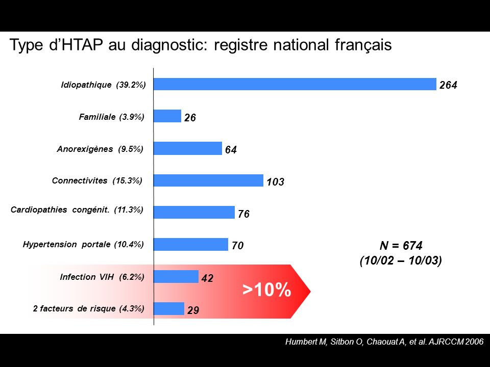 >10% Type d'HTAP au diagnostic: registre national français N = 674
